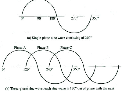Single-phase sine wave