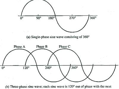 Single phase vs three phase power otterbine for 3 phase vs single phase motor
